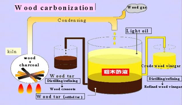 مراحل تولید سرکه چوب